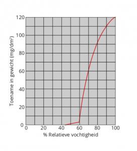 grafiek onbehandeld staal corrosie
